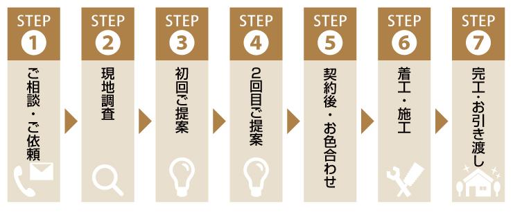 ご依頼までの流れ ステップ1-7